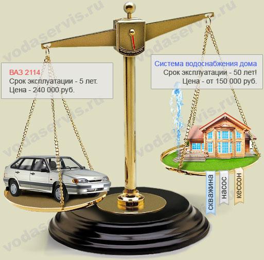 сравнение стоимости отечественного автомобиля и системы водоснабжения от скважины